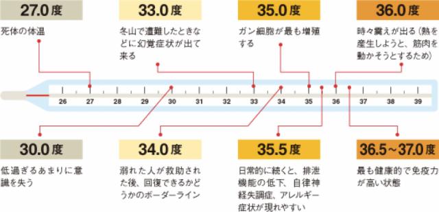 体温データ